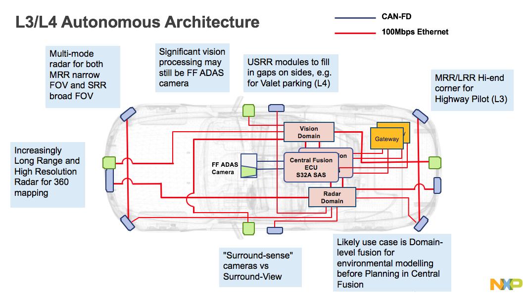 Semiconductor Engineering Radar Versus Lidar