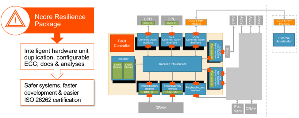 Semiconductor engineering adas design shifts toward hardware the block diagram above shows the implementation of key hardware protection and fault detection mechanisms these elements help the electronic system ccuart Images