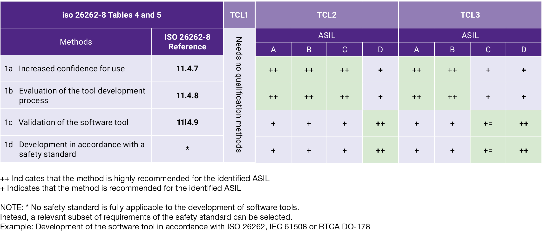 For SoC ISO 26262 Compliance, Should All EDA Tools Be TCL1