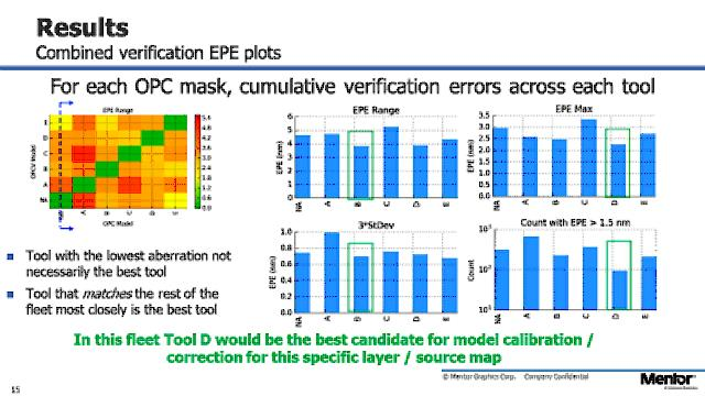Semiconductor Engineering - Variation Spreads At 10/7nm