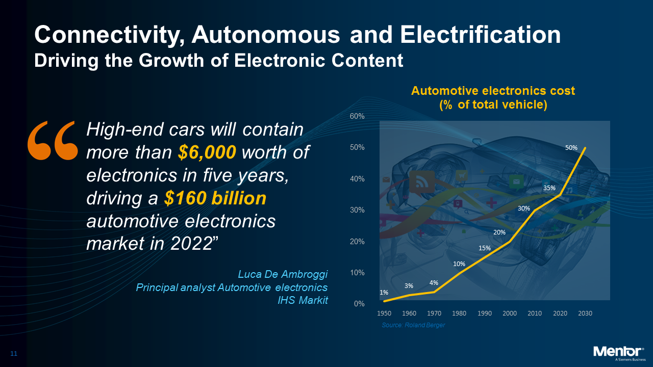 Semiconductor Engineering - Recipe For Automotive IC Design Success