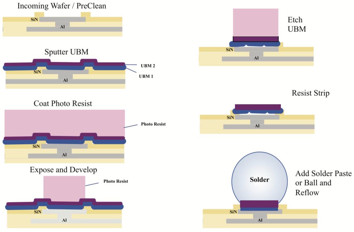 Semiconductor Engineering .:. Shortages Hit Packaging Biz