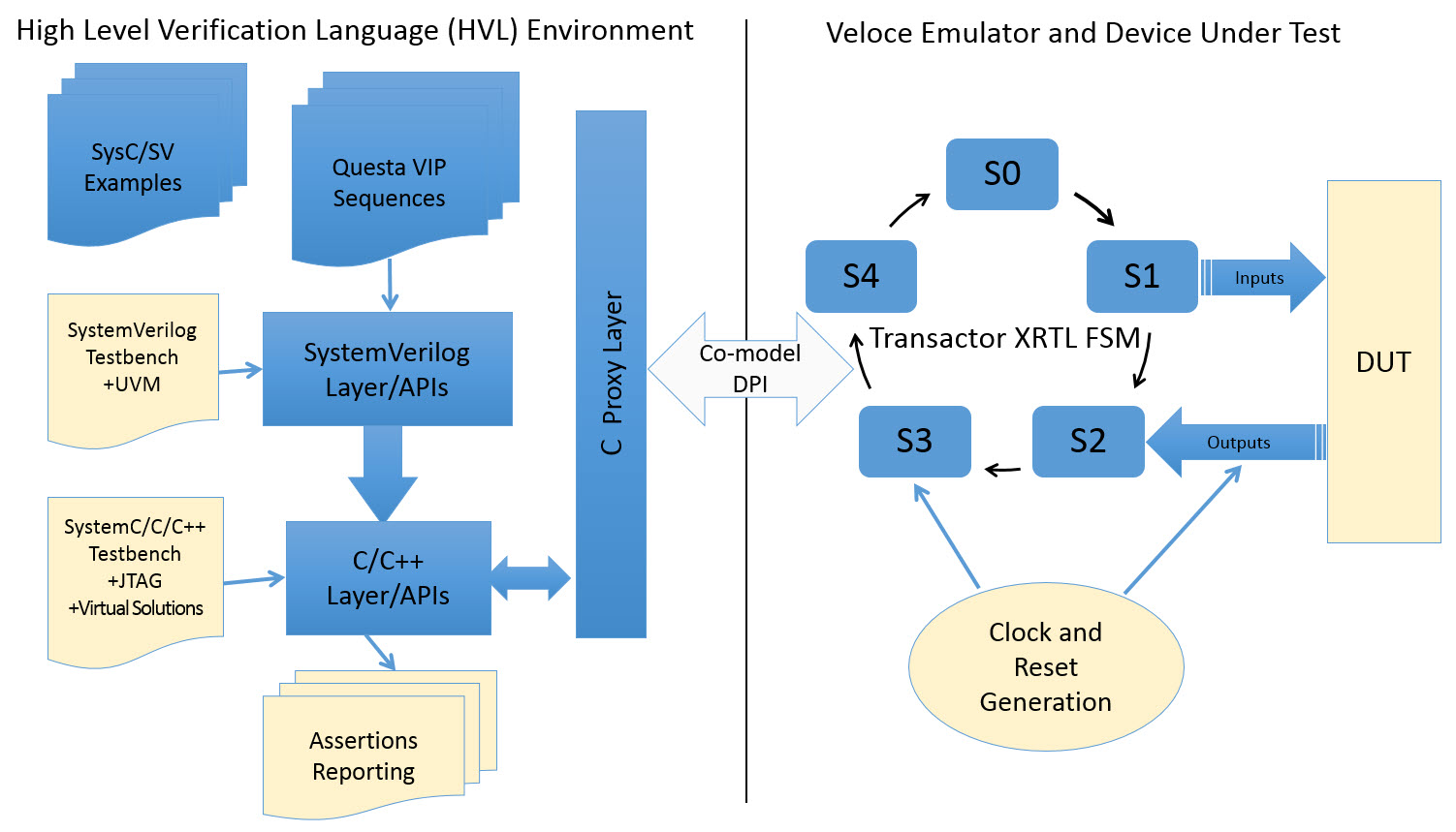 Semiconductor Engineering Co Modeling Takes Emulation To The Level 2 Block Diagram Figure Typical Solution