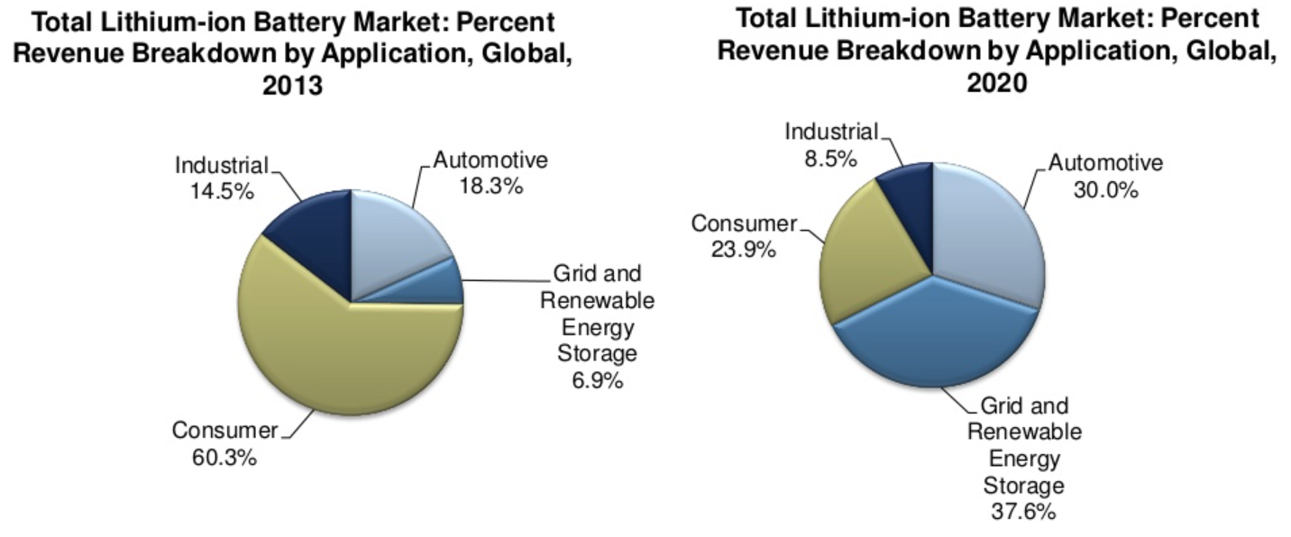 Semiconductor Engineering The Race To Better Batteries Diagram Of A Lithium Battery 1 Li Ion Market Source Frost Sullivan