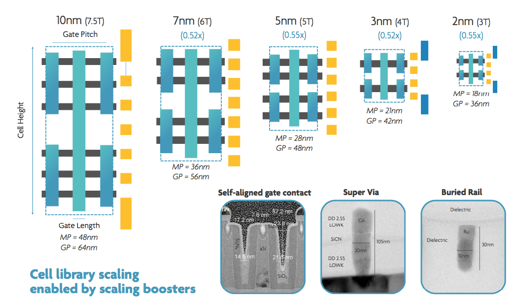 Semiconductor Engineering - Transistor Options Beyond 3nm
