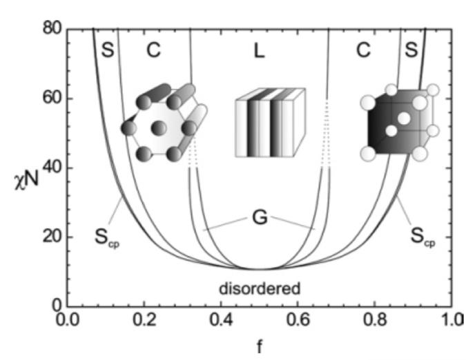 semiconductor engineering     dsa re