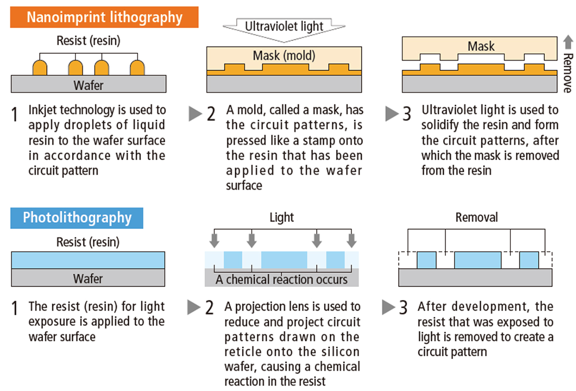 Semiconductor Engineering What Happened To Nanoimprint Litho 100 Dai Nippon Fig 1 Process Vs Traditional Optical Lithography