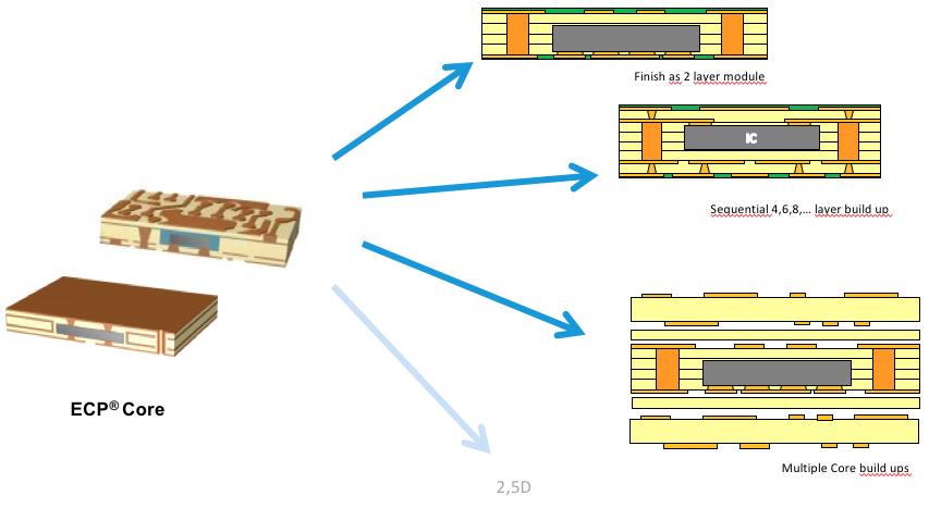 Semiconductor Engineering Embedded Die Packaging Emerges