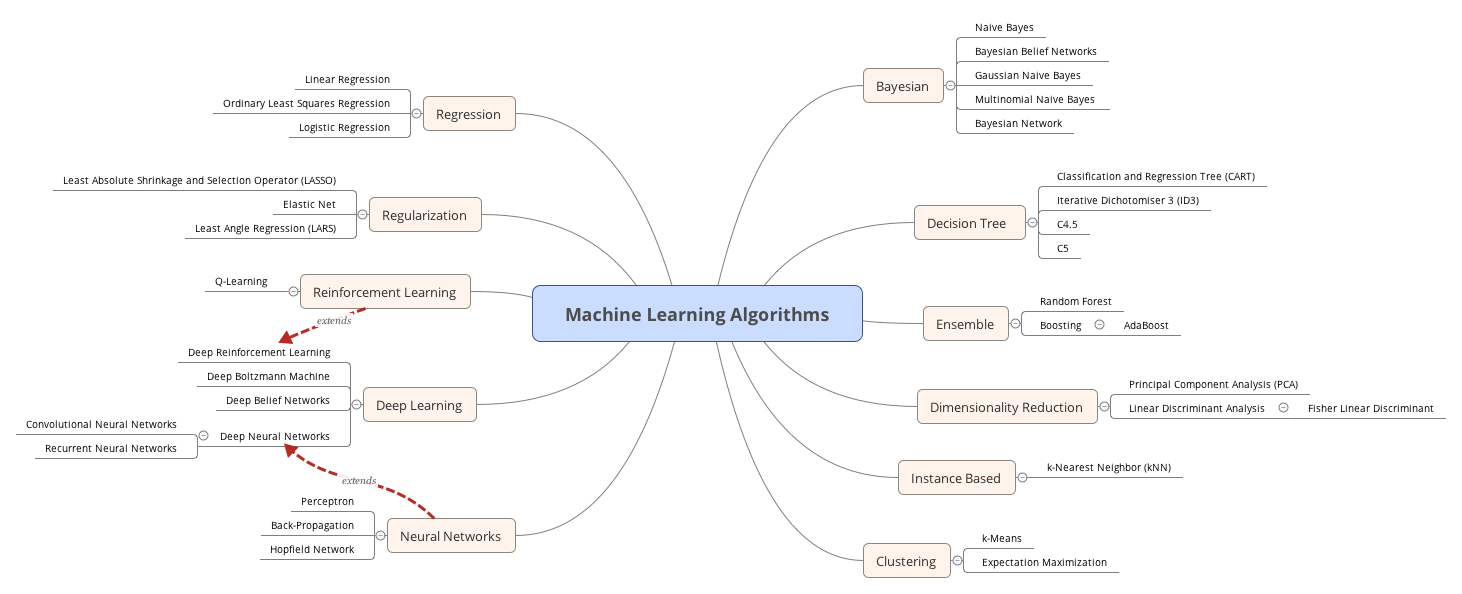 Machine-Learning-Algorithms