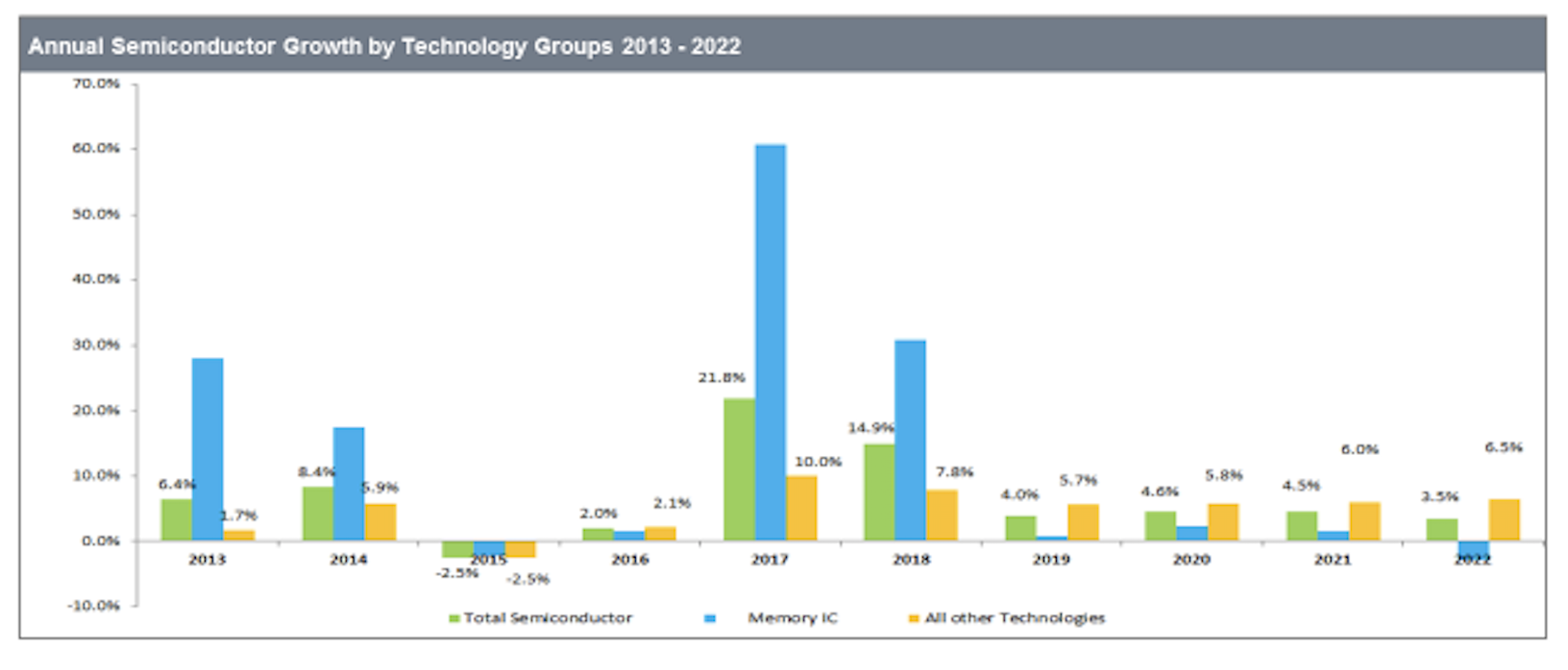 Semiconductor Engineering - Mixed Outlook For Semi Biz