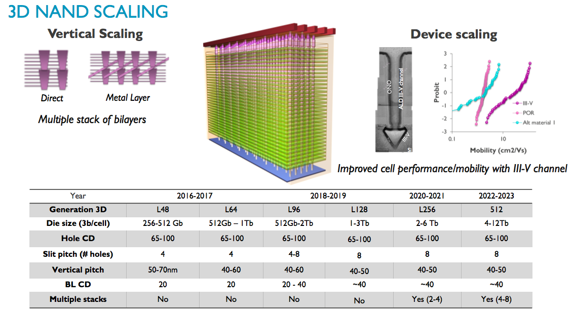 diagram of 3d nand semiconductor engineering - 3d nand flash wars begin