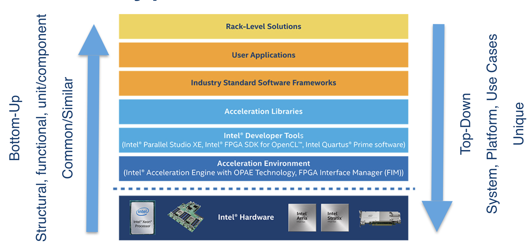 Intel Acceleration