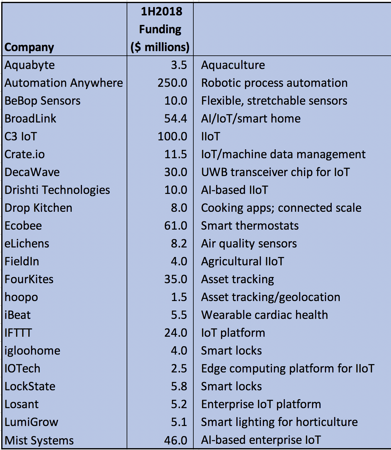 Semiconductor Engineering - $8 5B For Auto, IoT, Security