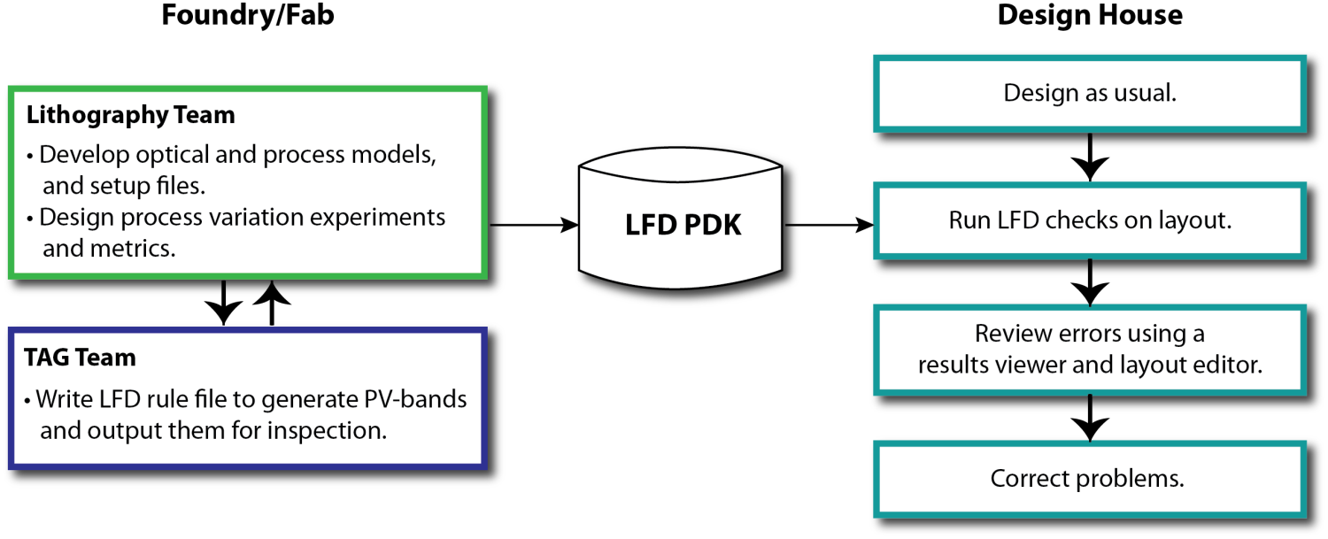 Semiconductor Engineering Physical Verification For Silicon Images Setup Schematics Results Figure 9 Typical Lfd Workflow