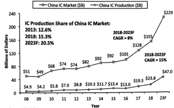 Semiconductor Engineering - China's Foundry Biz Takes Big Leap Forward
