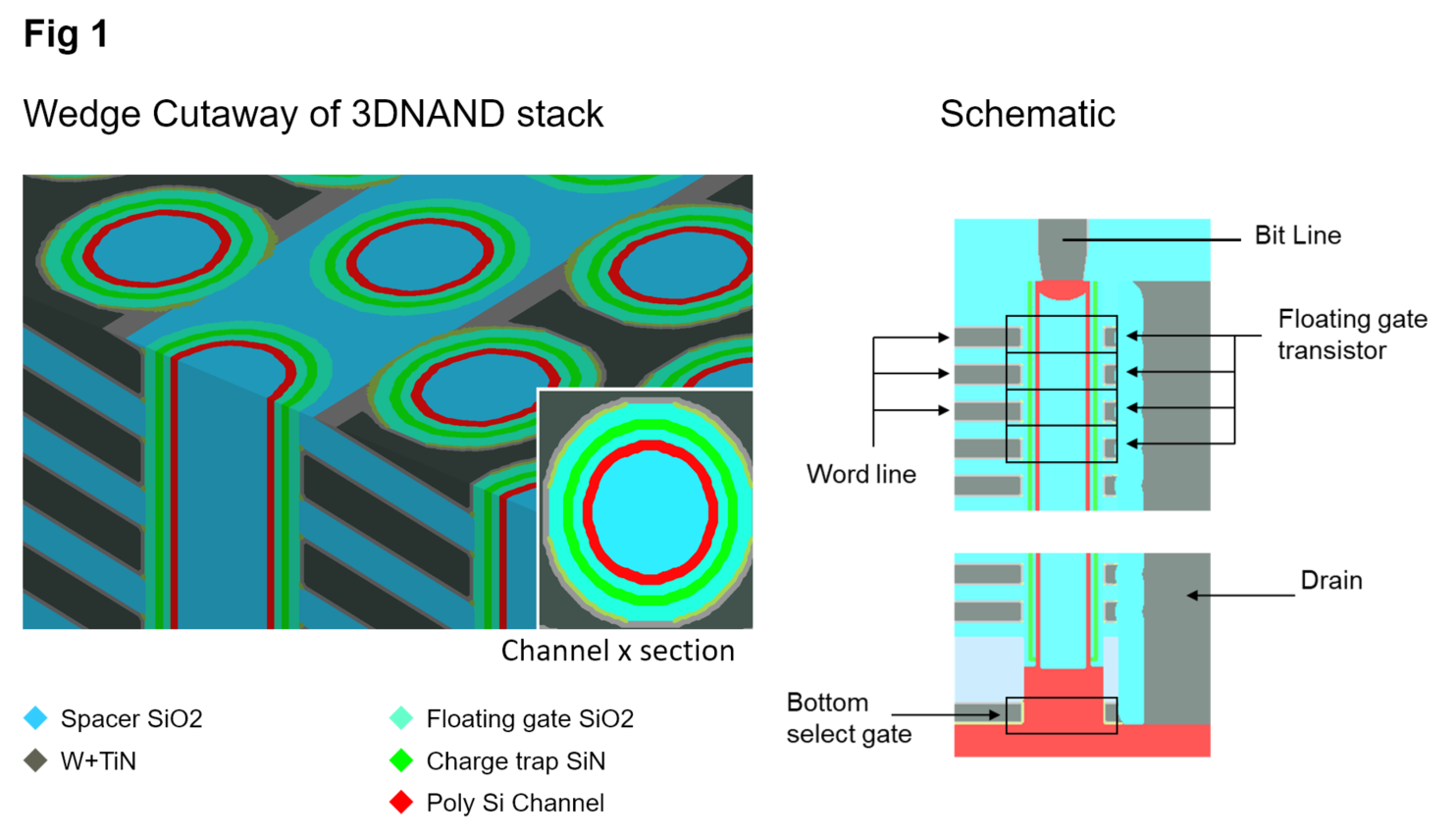figure 1: wedge cutaway and schematic – 3d nand device