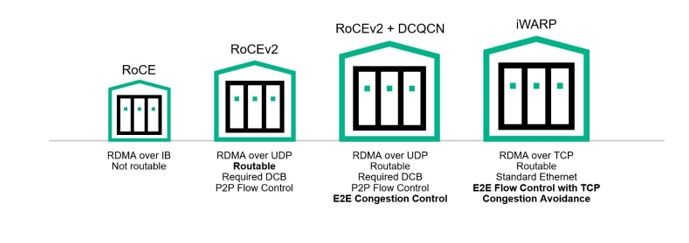 Low Latency Networks: RoCE Or iWARP?