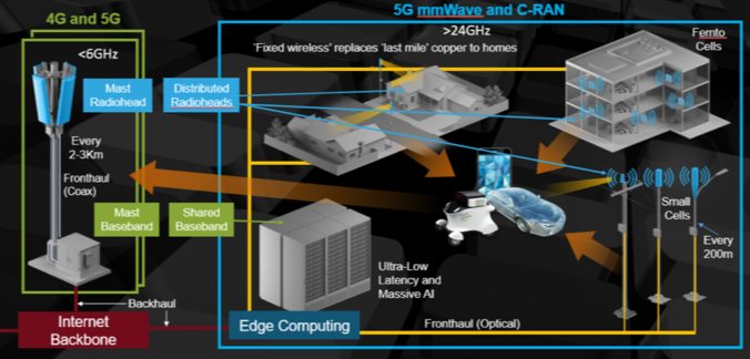 Edge Complexity To Grow For 5G