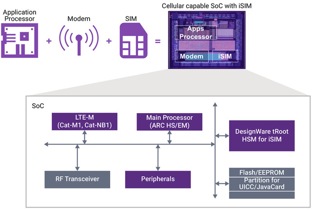 Why Integrated SIM Will Unleash The Secure, Mobile IoT