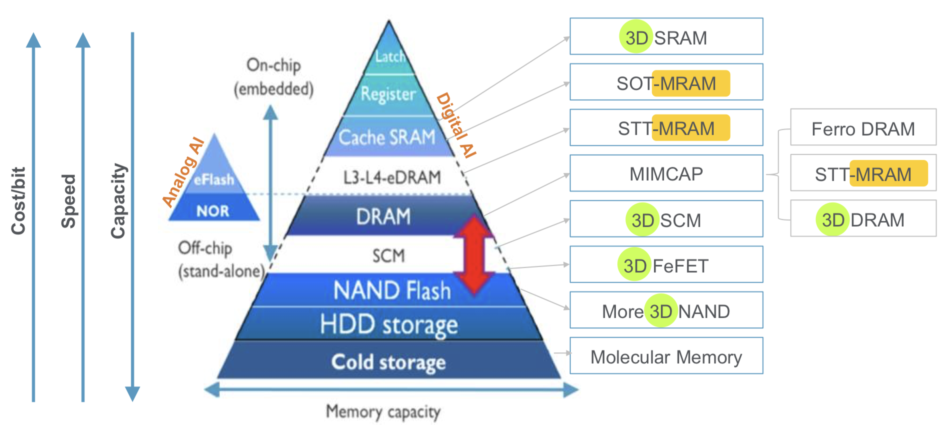 NAND Archives Semiconductor Engineering
