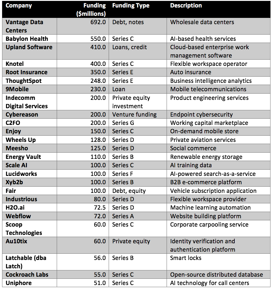 Semiconductor Engineering - August 2019 Startup Funding Report